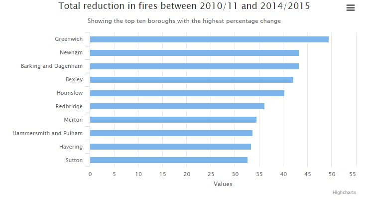 Graph of total reduction in fires